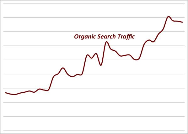 Ecommerce SEO Graph